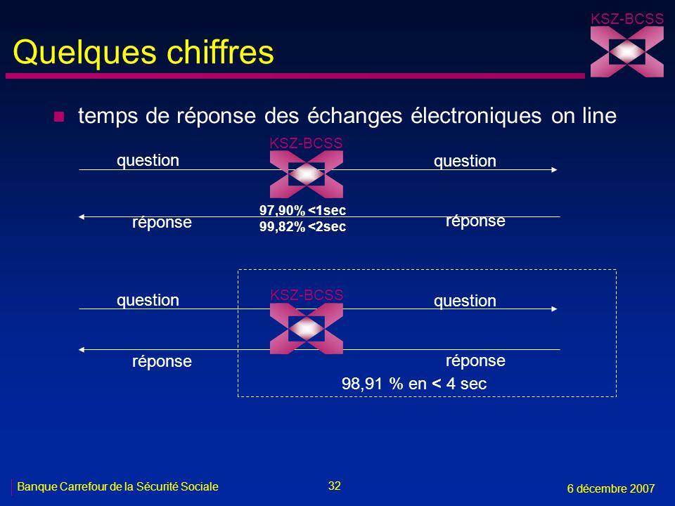 32 Banque Carrefour de la Sécurité Sociale 6 décembre 2007 KSZ-BCSS Quelques chiffres n temps de réponse des échanges électroniques on line question r