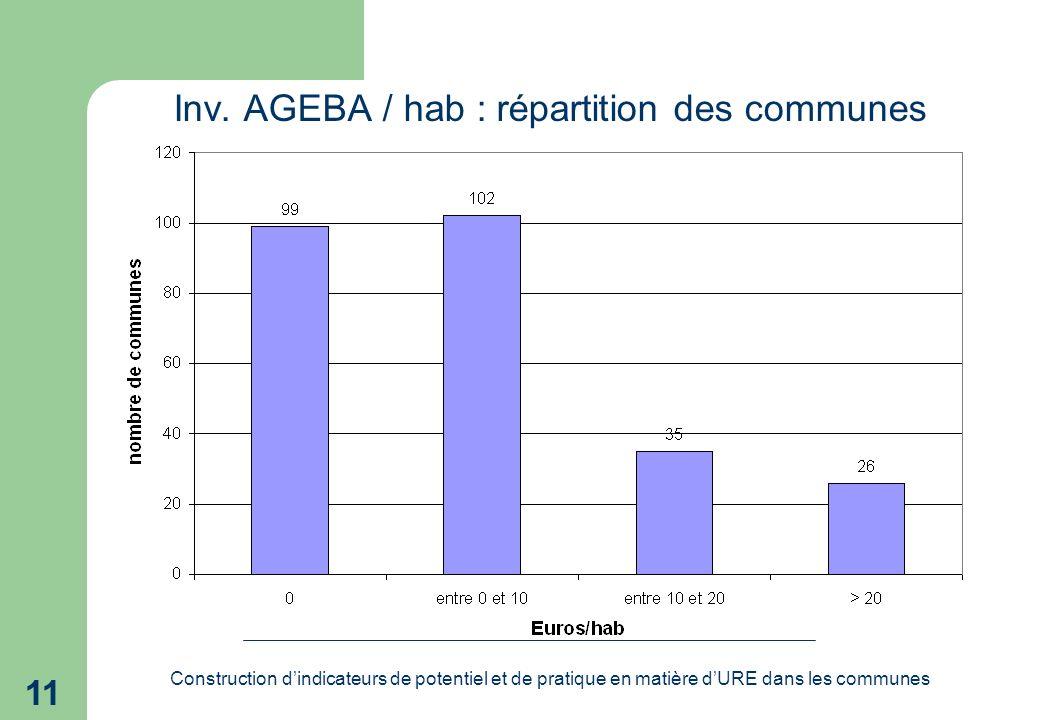 Construction dindicateurs de potentiel et de pratique en matière dURE dans les communes 11 Inv.