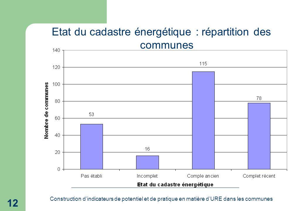 Construction dindicateurs de potentiel et de pratique en matière dURE dans les communes 12 Etat du cadastre énergétique : répartition des communes