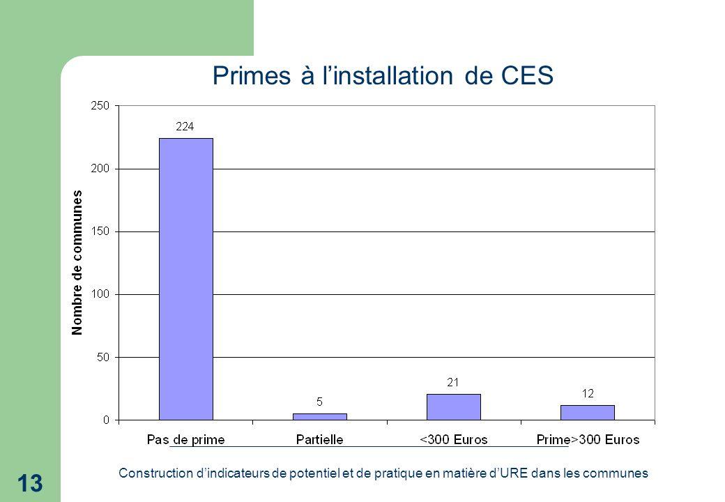 Construction dindicateurs de potentiel et de pratique en matière dURE dans les communes 13 Primes à linstallation de CES