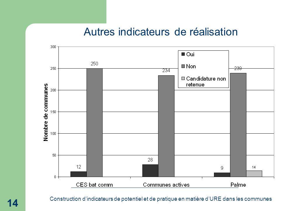 Construction dindicateurs de potentiel et de pratique en matière dURE dans les communes 14 Autres indicateurs de réalisation