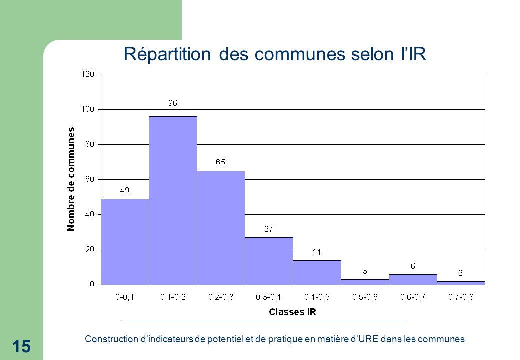 Construction dindicateurs de potentiel et de pratique en matière dURE dans les communes 15 Répartition des communes selon lIR