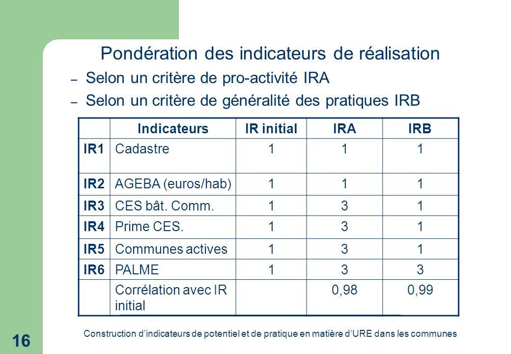 Construction dindicateurs de potentiel et de pratique en matière dURE dans les communes 16 Pondération des indicateurs de réalisation – Selon un critère de pro-activité IRA – Selon un critère de généralité des pratiques IRB IndicateursIR initialIRAIRB IR1Cadastre111 IR2AGEBA (euros/hab)111 IR3CES bât.