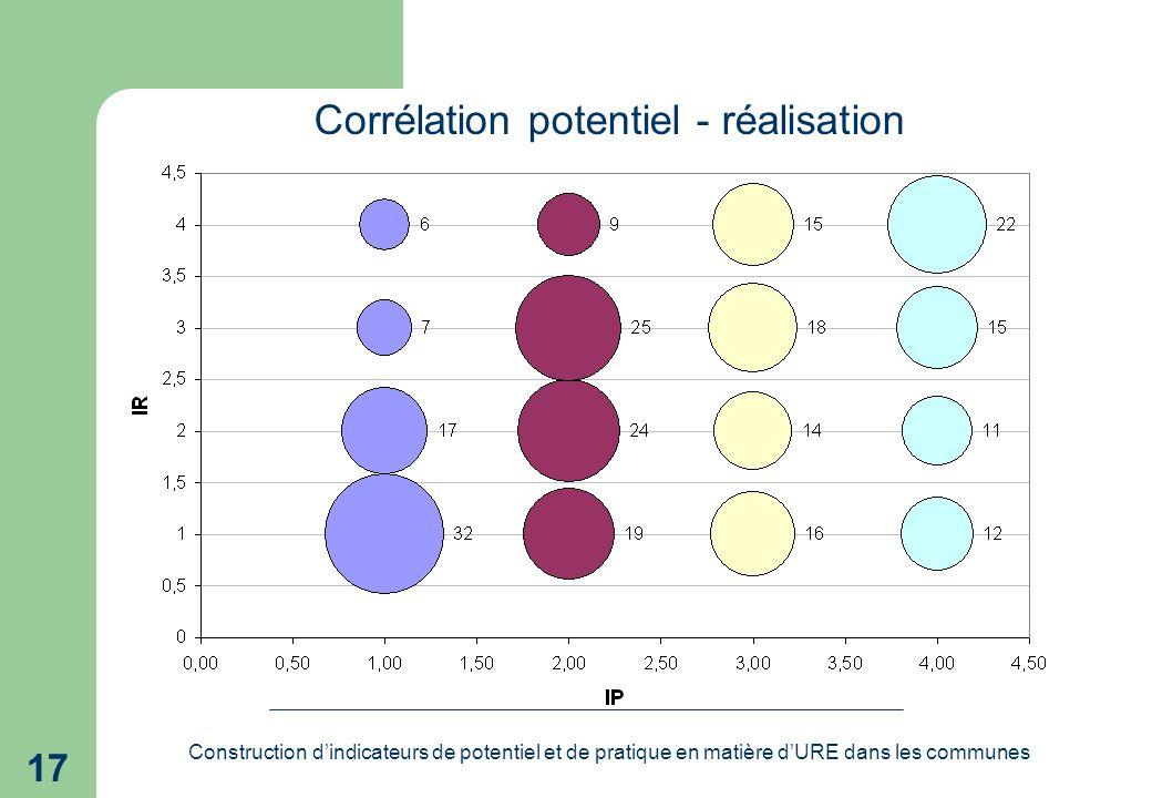 Construction dindicateurs de potentiel et de pratique en matière dURE dans les communes 17 Corrélation potentiel - réalisation