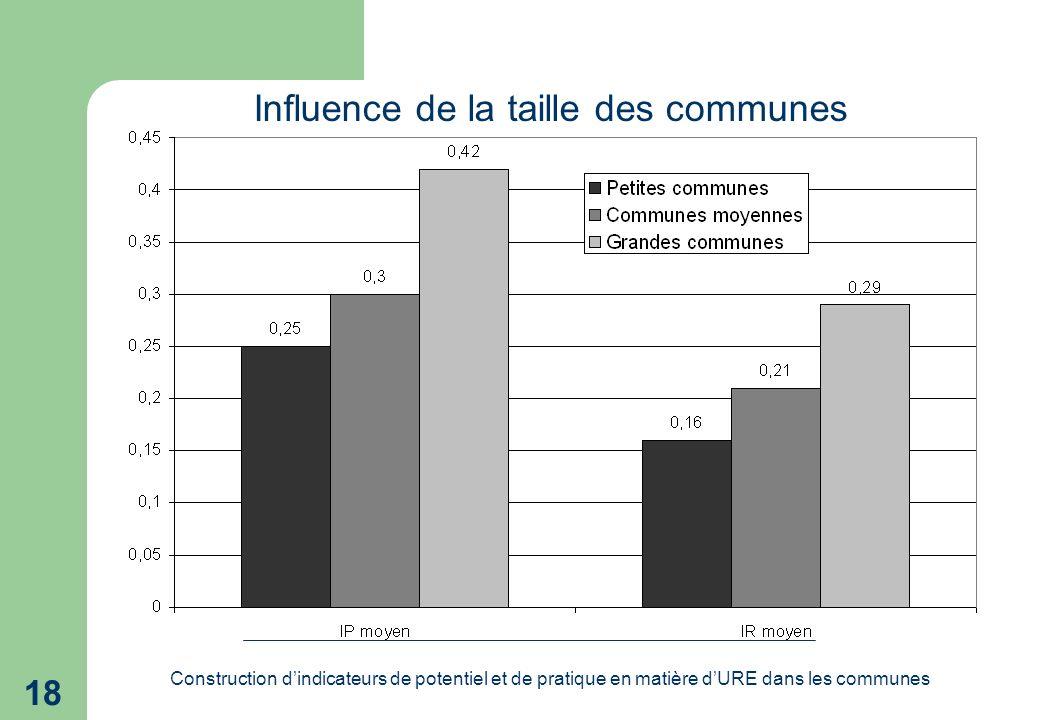 Construction dindicateurs de potentiel et de pratique en matière dURE dans les communes 18 Influence de la taille des communes