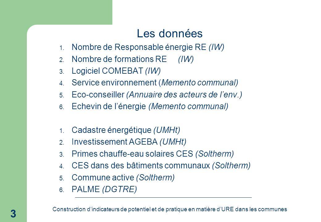 Construction dindicateurs de potentiel et de pratique en matière dURE dans les communes 3 Les données 1.
