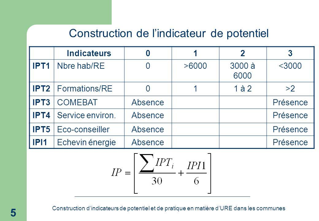Construction dindicateurs de potentiel et de pratique en matière dURE dans les communes 5 Construction de lindicateur de potentiel Indicateurs0123 IPT1Nbre hab/RE0>60003000 à 6000 <3000 IPT2Formations/RE011 à 2>2 IPT3COMEBATAbsencePrésence IPT4Service environ.AbsencePrésence IPT5Eco-conseillerAbsencePrésence IPI1Echevin énergieAbsencePrésence