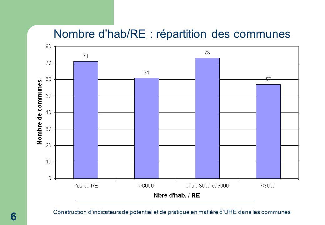 Construction dindicateurs de potentiel et de pratique en matière dURE dans les communes 6 Nombre dhab/RE : répartition des communes