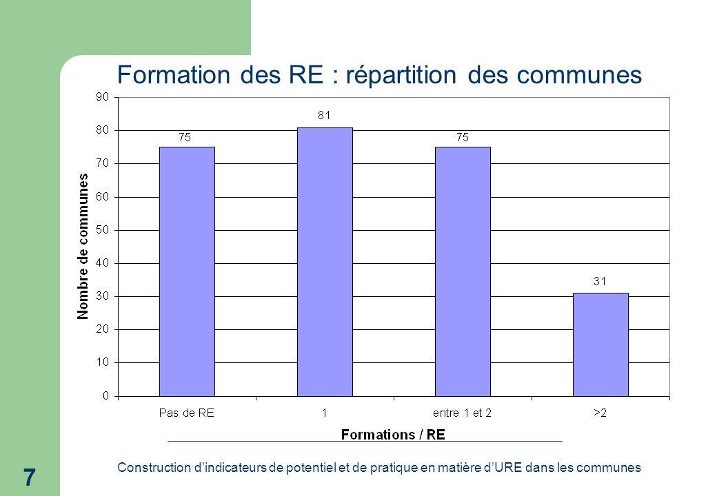 Construction dindicateurs de potentiel et de pratique en matière dURE dans les communes 7 Formation des RE : répartition des communes