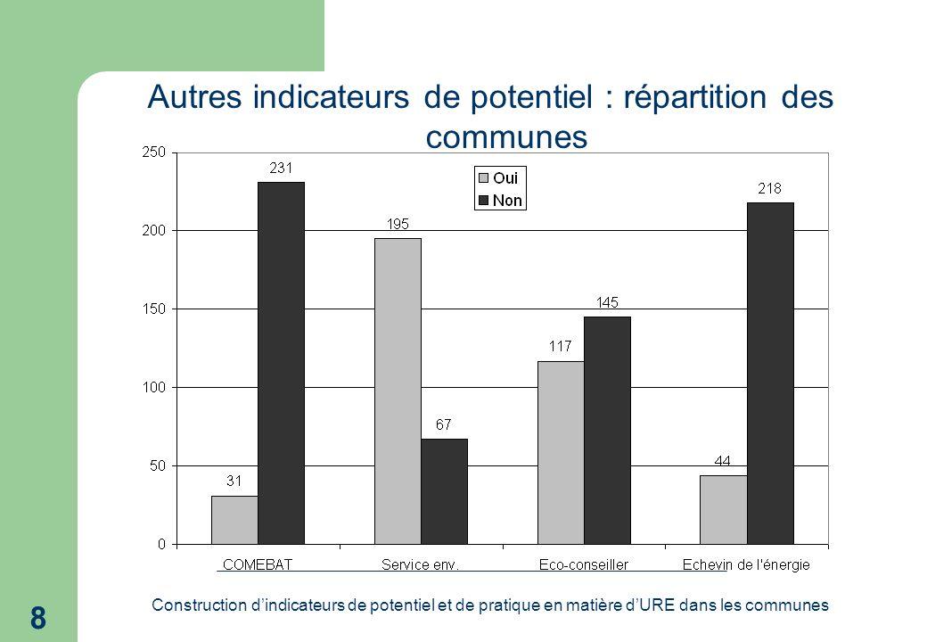Construction dindicateurs de potentiel et de pratique en matière dURE dans les communes 8 Autres indicateurs de potentiel : répartition des communes