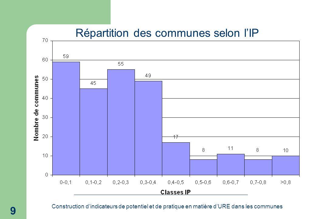 Construction dindicateurs de potentiel et de pratique en matière dURE dans les communes 9 Répartition des communes selon lIP