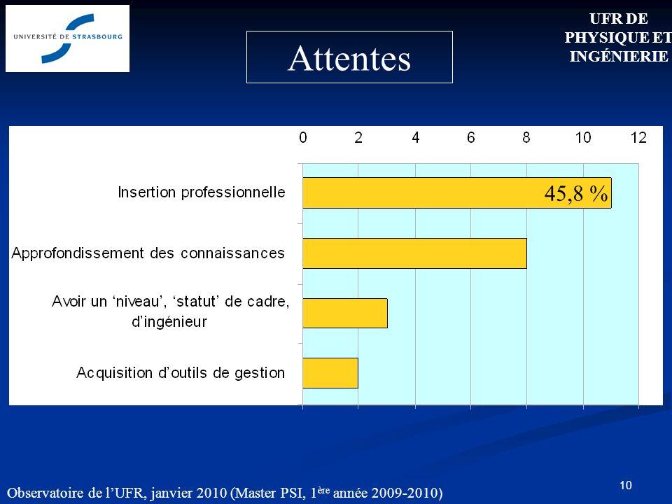 10 Attentes 45,8 % UFR DE PHYSIQUE ET INGÉNIERIE Observatoire de lUFR, janvier 2010 (Master PSI, 1 ère année 2009-2010 )