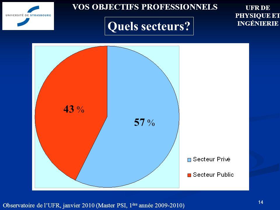 14 VOS OBJECTIFS PROFESSIONNELS Quels secteurs.
