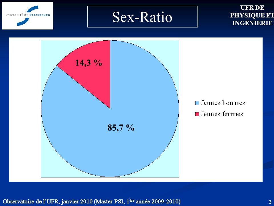 Observatoire de lUFR, janvier 2010 (Master PSI, 1 ère année 2009-2010 ) 3 14,3 % 85,7 % Observatoire de lUFR, janvier 2010 (Master PSI, 1 ère année 2009-2010 ) UFR DE PHYSIQUE ET INGÉNIERIE Sex-Ratio