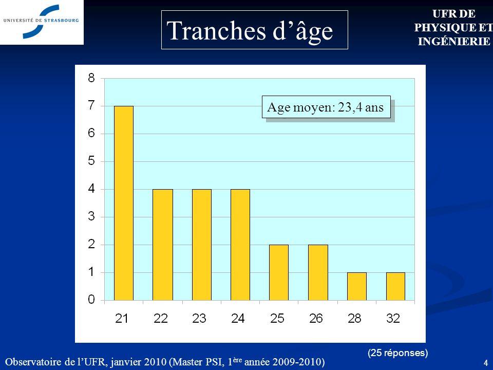 Observatoire de lUFR, janvier 2010 (Master PSI, 1 ère année 2009-2010 ) 4 Age moyen: 23,4 ans (25 réponses) UFR DE PHYSIQUE ET INGÉNIERIE Tranches dâge