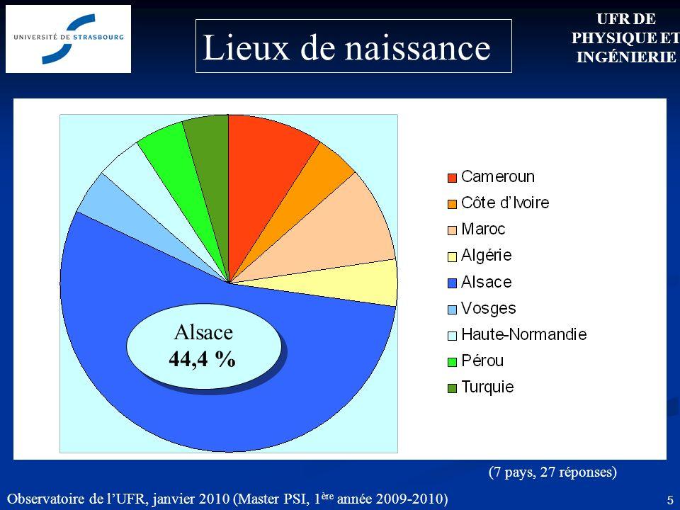 Observatoire de lUFR, janvier 2010 (Master PSI, 1 ère année 2009-2010 ) 5 Lieux de naissance (7 pays, 27 réponses) UFR DE PHYSIQUE ET INGÉNIERIE Alsace 44,4 %