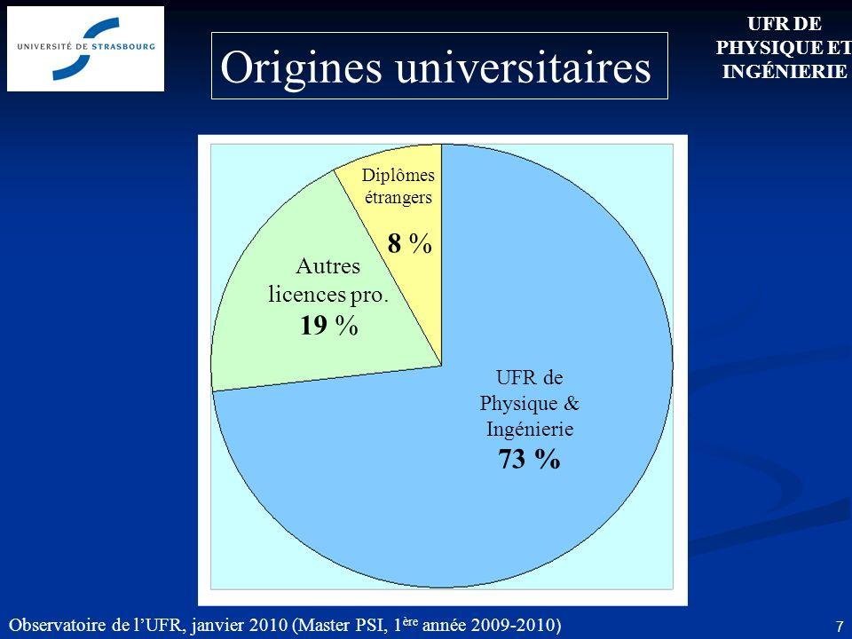 Observatoire de lUFR, janvier 2010 (Master PSI, 1 ère année 2009-2010 ) 7 UFR de Physique & Ingénierie 73 % Autres licences pro.