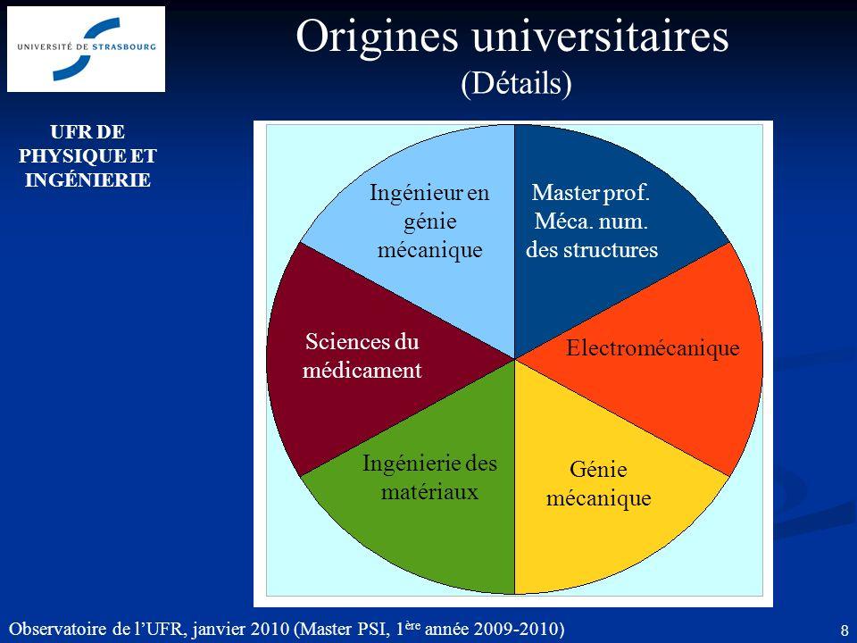 Observatoire de lUFR, janvier 2010 (Master PSI, 1 ère année 2009-2010 ) 8 Origines universitaires (Détails) Master prof.