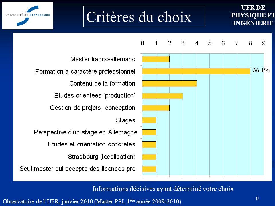 9 Critères du choix Informations décisives ayant déterminé votre choix 36,4% UFR DE PHYSIQUE ET INGÉNIERIE Observatoire de lUFR, janvier 2010 (Master PSI, 1 ère année 2009-2010 )