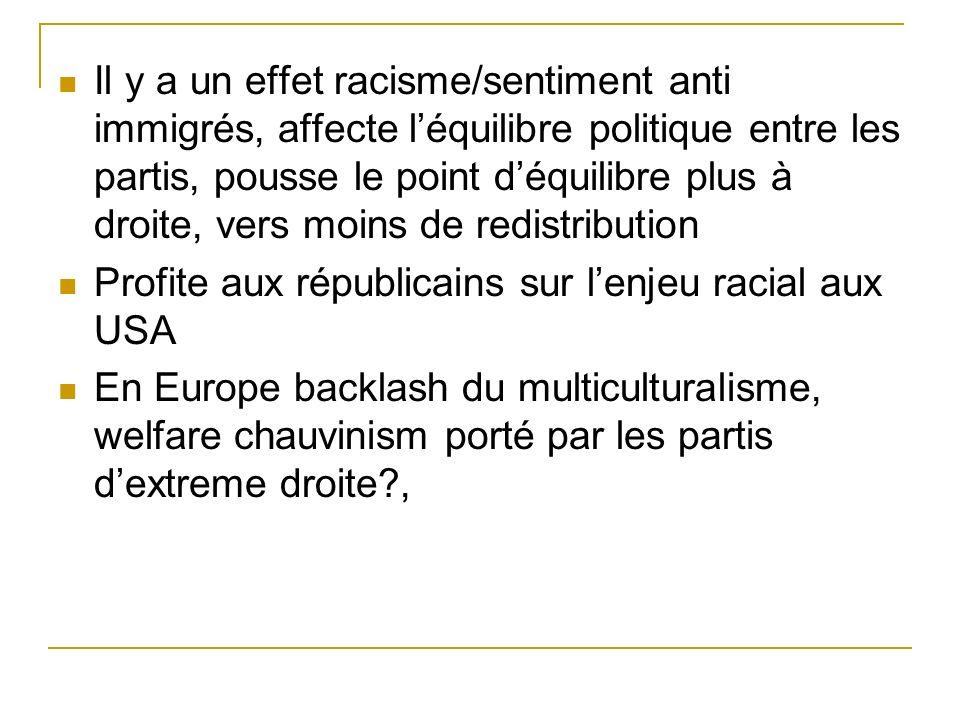 Il y a un effet racisme/sentiment anti immigrés, affecte léquilibre politique entre les partis, pousse le point déquilibre plus à droite, vers moins de redistribution Profite aux républicains sur lenjeu racial aux USA En Europe backlash du multiculturalisme, welfare chauvinism porté par les partis dextreme droite ,