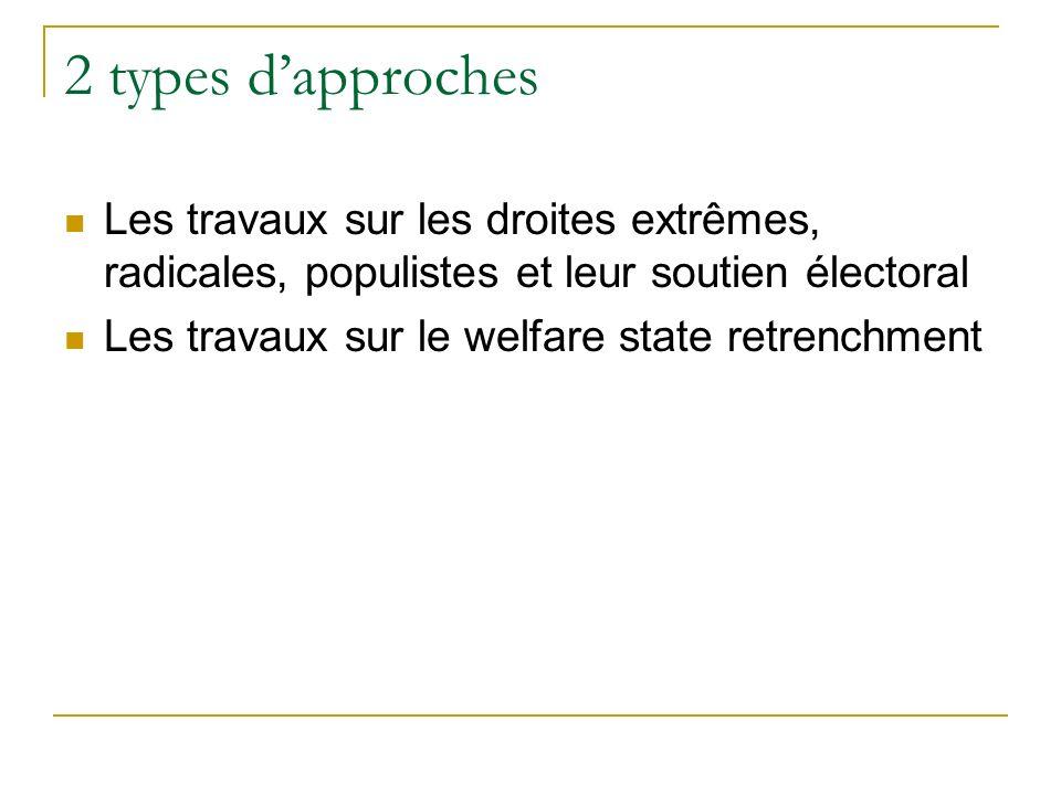 2 types dapproches Les travaux sur les droites extrêmes, radicales, populistes et leur soutien électoral Les travaux sur le welfare state retrenchment