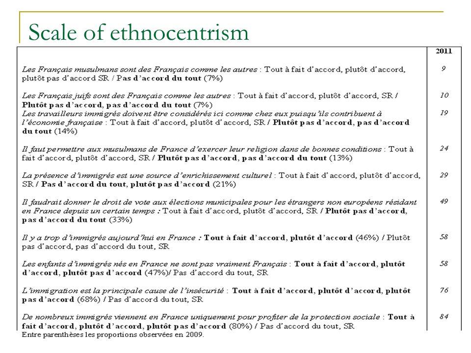 Scale of ethnocentrism
