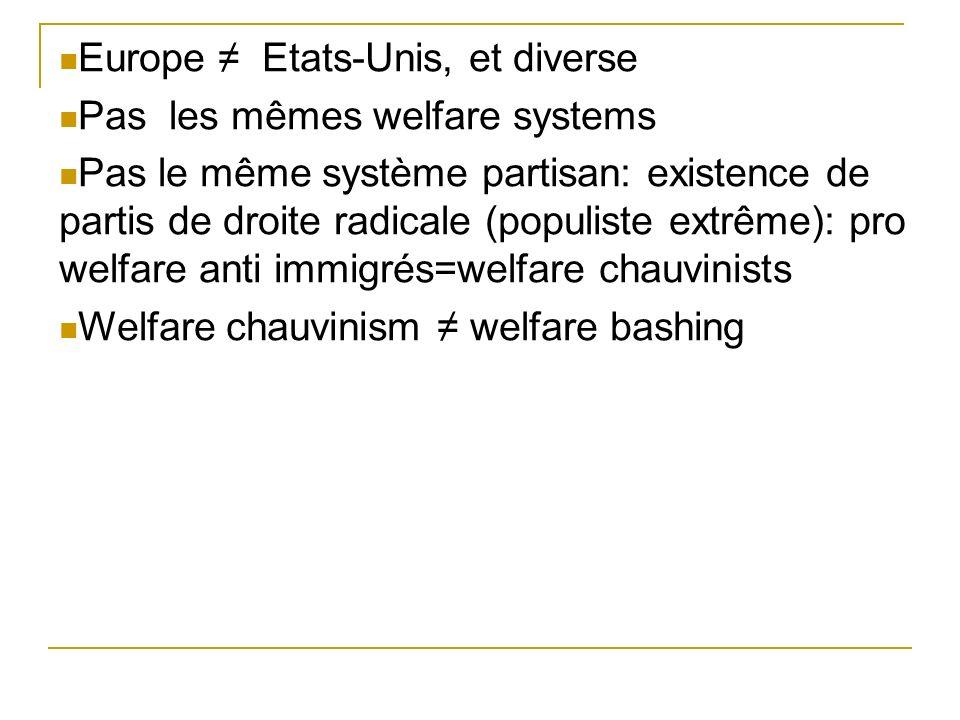 Europe Etats-Unis, et diverse Pas les mêmes welfare systems Pas le même système partisan: existence de partis de droite radicale (populiste extrême): pro welfare anti immigrés=welfare chauvinists Welfare chauvinism welfare bashing