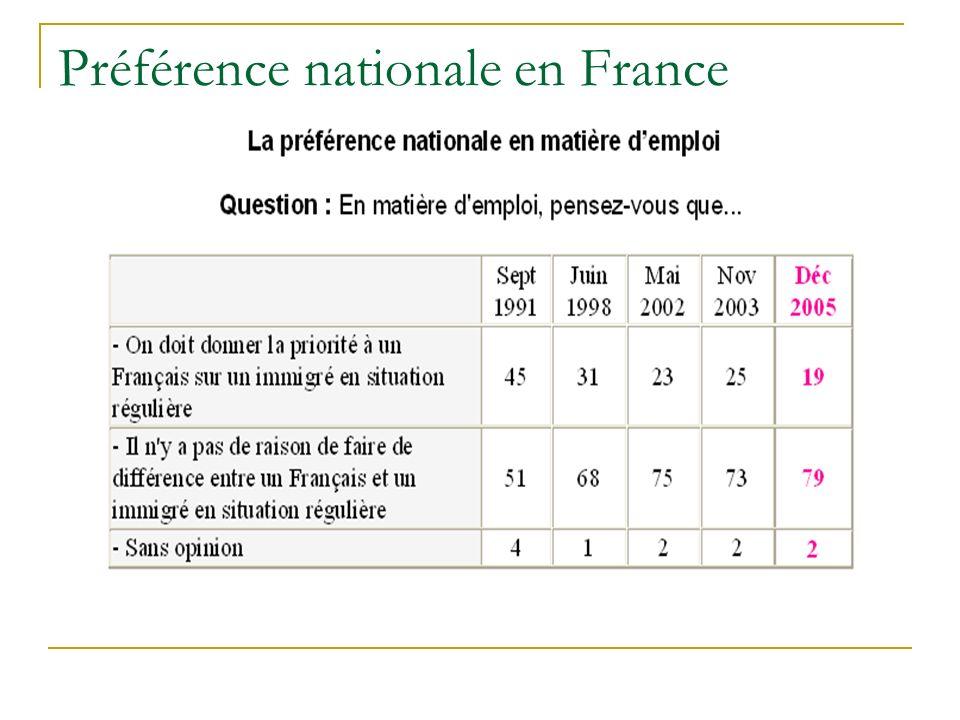 Préférence nationale en France