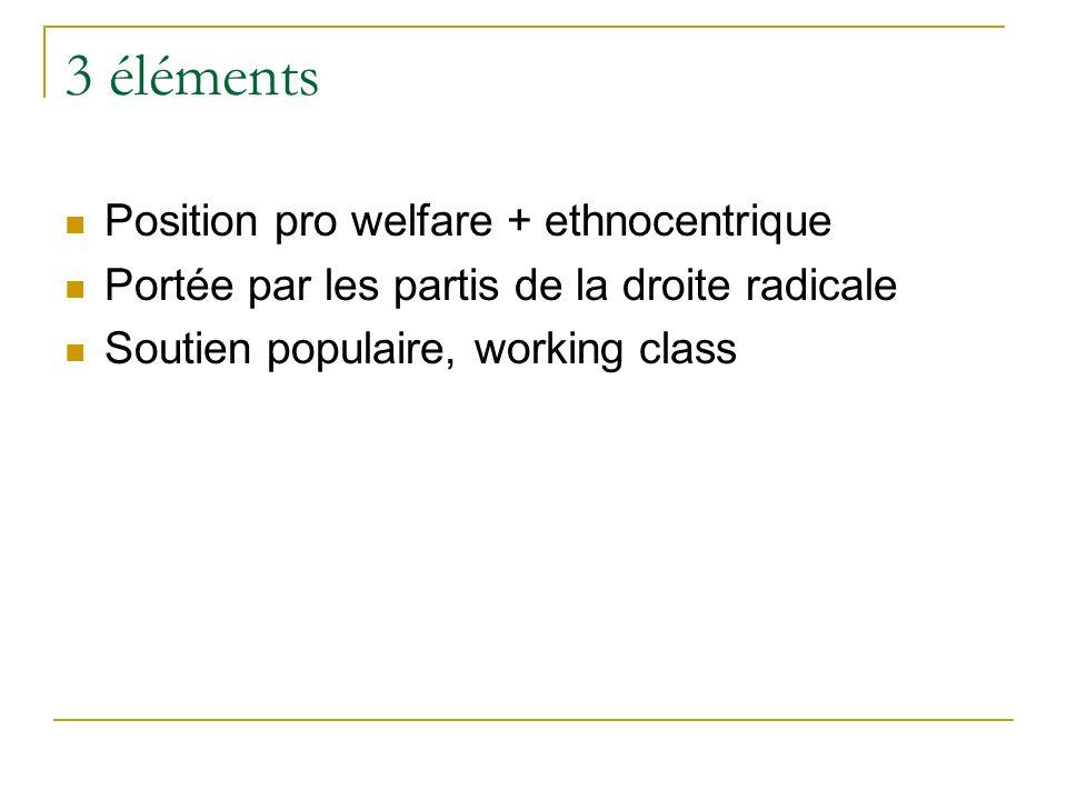 3 éléments Position pro welfare + ethnocentrique Portée par les partis de la droite radicale Soutien populaire, working class