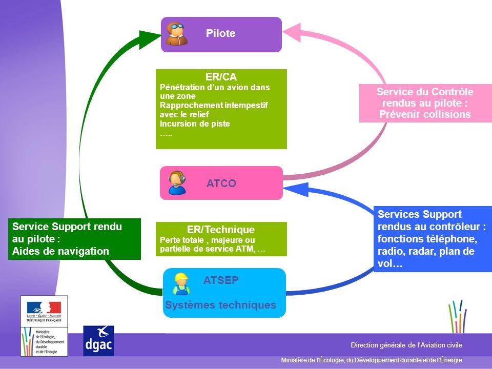Ministère de l Écologie, du Développement durable et de lÉnergie Direction générale de lAviation civile Méthode RAT/FHA Mise à jour de la base ER et pérennité : Processus de mise à jour supporté par le RAT User Group (sous groupe SAFREP), auquel participe DO/1B, représentant DSNA.
