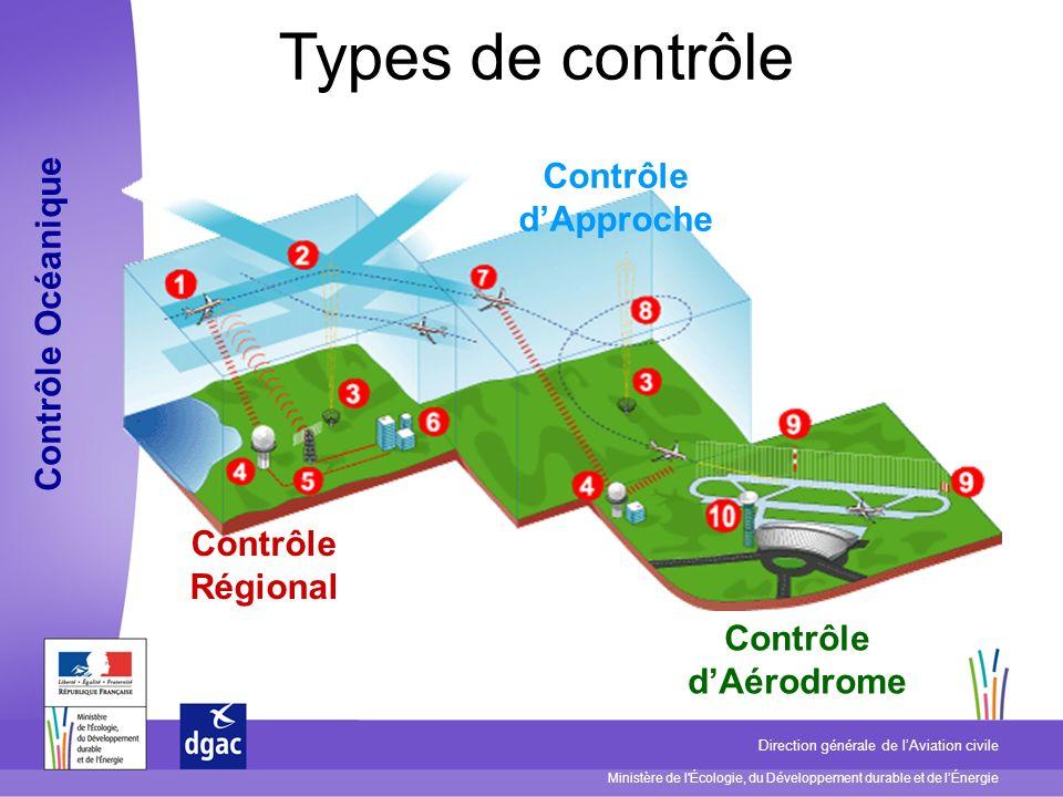Ministère de l'Écologie, du Développement durable et de lÉnergie Direction générale de lAviation civile Types de contrôle Contrôle Régional Contrôle d