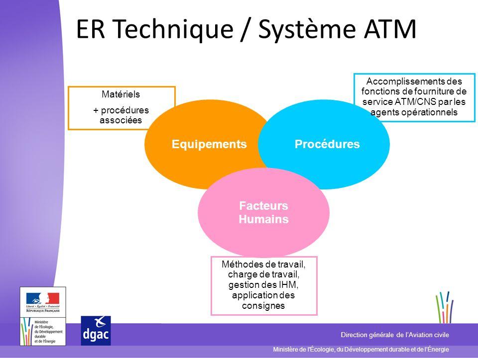 Ministère de l'Écologie, du Développement durable et de lÉnergie Direction générale de lAviation civile ER Technique / Système ATM EquipementsProcédur