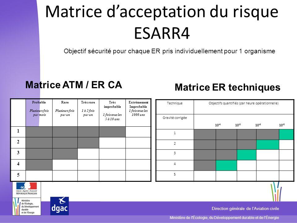 Ministère de l Écologie, du Développement durable et de lÉnergie Direction générale de lAviation civile Concept RAT/FHA Genèse : Eurocontrol : harmoniser les gravités entre ANSP (ESARR2) Travaux menés par la Task Force SAFREP* Création dun outil commun : RAT* Adoption en 2011 dune nouvelle méthode (RAM*) : Approche Evènement Redouté : impact contrôle/potentiel (WCS*) Décomposition des Evènements Redoutés en critères Utilisation de ces ER pour nos études sécurité (volet FHA*) SAFREP = Safety Data Reporting & Data Flow RAT = Risk Analysis Tool RAM = Risk Analysis Method WCS = Worst Case Scenario FHA = Functional Hazard Assessment