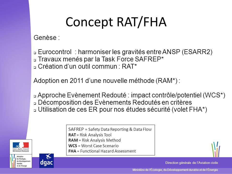 Ministère de l'Écologie, du Développement durable et de lÉnergie Direction générale de lAviation civile Concept RAT/FHA Genèse : Eurocontrol : harmoni