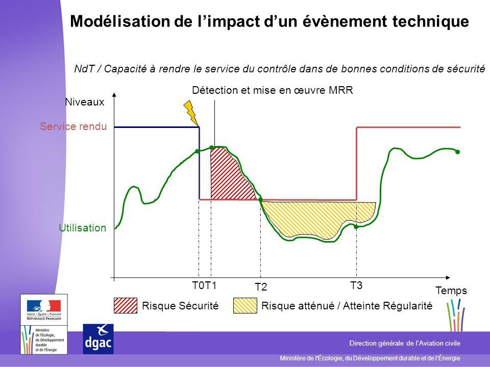 Ministère de l'Écologie, du Développement durable et de lÉnergie Direction générale de lAviation civile Temps Service rendu Utilisation Niveaux Risque