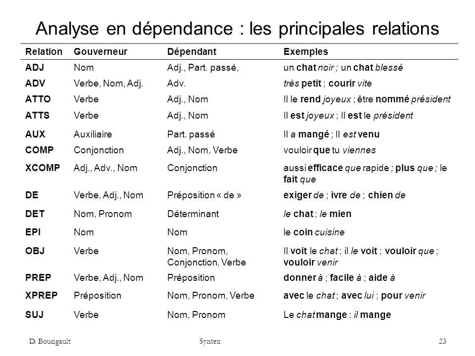 D. Bourigault Syntex 23 Analyse en dépendance : les principales relations RelationGouverneurDépendantExemples ADJNomAdj., Part. passé,un chat noir ; u