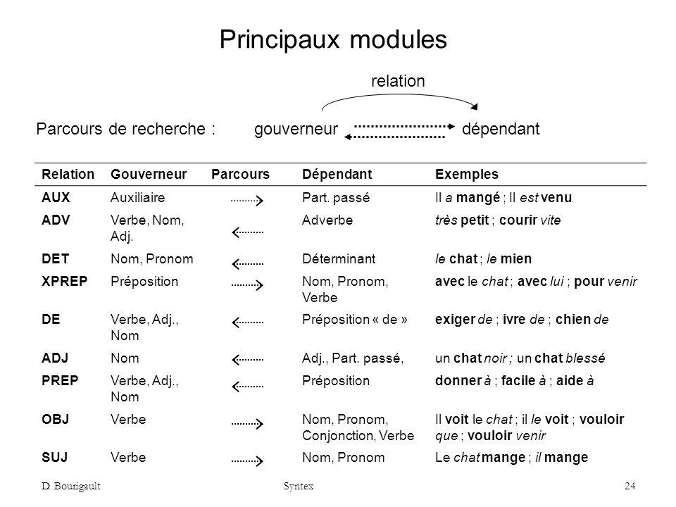 D. Bourigault Syntex 24 Principaux modules RelationGouverneurParcoursDépendantExemples AUXAuxiliairePart. passéIl a mangé ; Il est venu ADVVerbe, Nom,