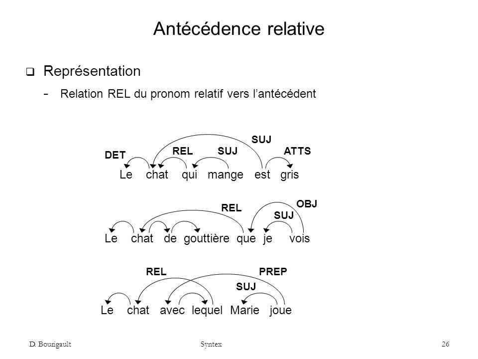D. Bourigault Syntex 26 Antécédence relative Représentation Relation REL du pronom relatif vers lantécédent Le chat qui mange est gris REL SUJ ATTS Le