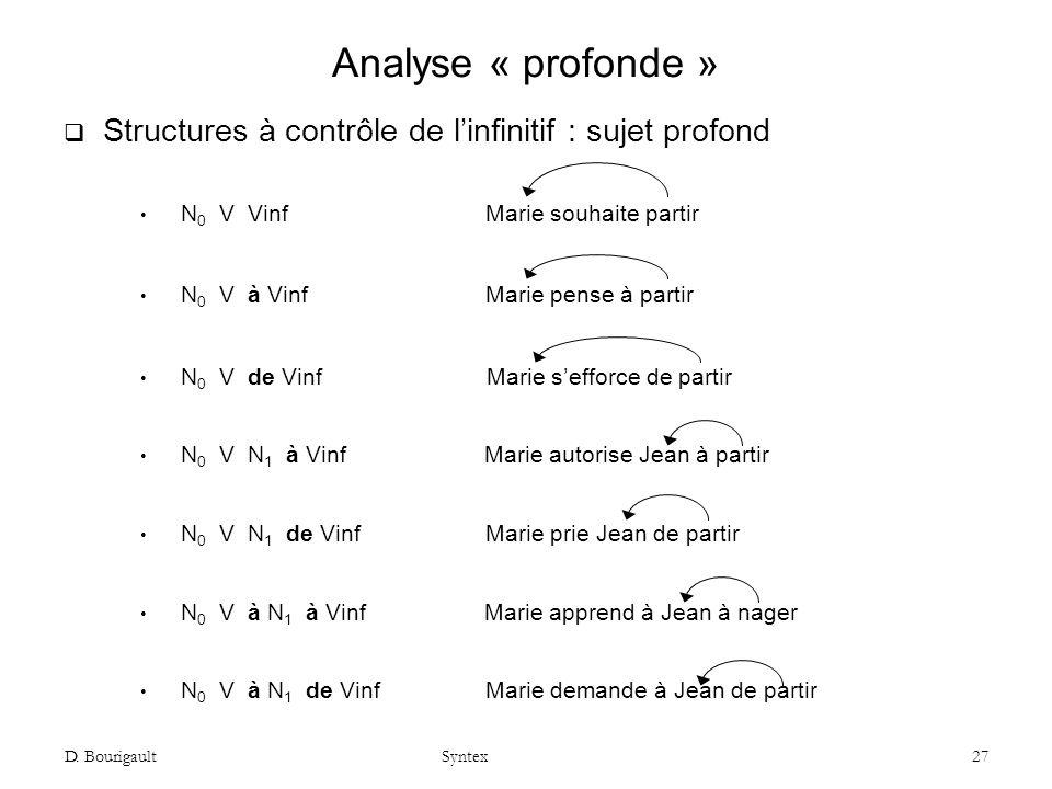 D. Bourigault Syntex 27 Analyse « profonde » Structures à contrôle de linfinitif : sujet profond N 0 V Vinf Marie souhaite partir N 0 V à Vinf Marie p