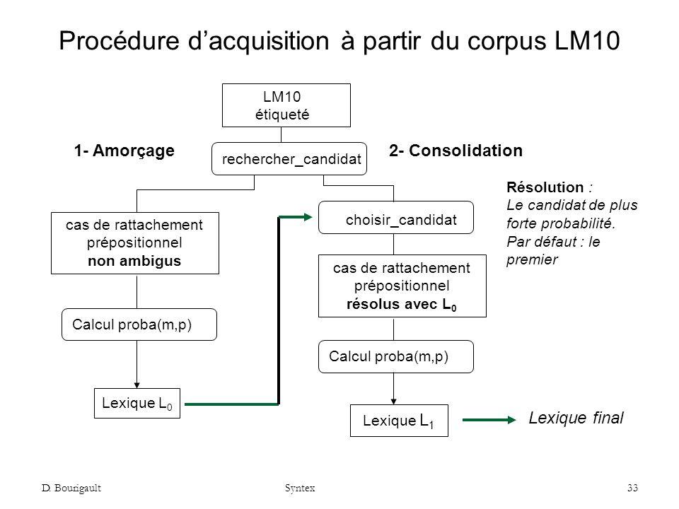 D. Bourigault Syntex 33 Procédure dacquisition à partir du corpus LM10 cas de rattachement prépositionnel non ambigus LM10 étiqueté cas de rattachemen