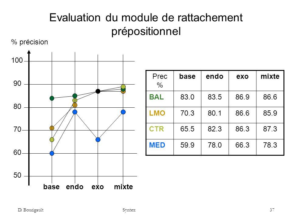 D. Bourigault Syntex 37 Evaluation du module de rattachement prépositionnel 50 80 90 100 70 60 base endo exo mixte Prec % baseendoexomixte BAL83.083.5