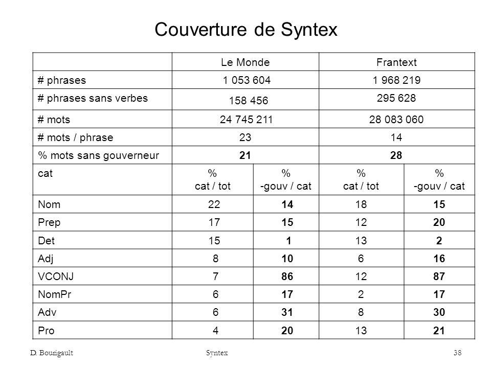 D. Bourigault Syntex 38 Couverture de Syntex Le MondeFrantext # phrases 1 053 6041 968 219 # phrases sans verbes 158 456 295 628 # mots 24 745 21128 0