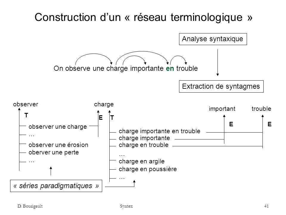 D. Bourigault Syntex 41 Construction dun « réseau terminologique » charge importante chargeobserver observer une charge … TT important E trouble E On