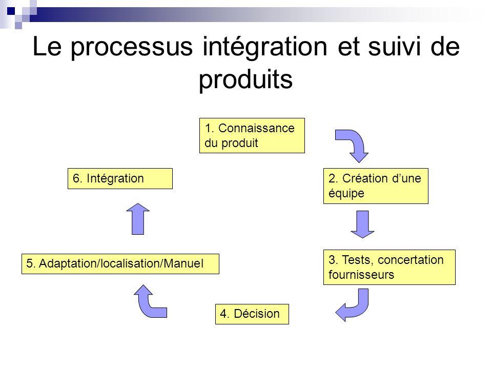 Le processus intégration et suivi de produits 1. Connaissance du produit 2. Création dune équipe 3. Tests, concertation fournisseurs 4. Décision 5. Ad
