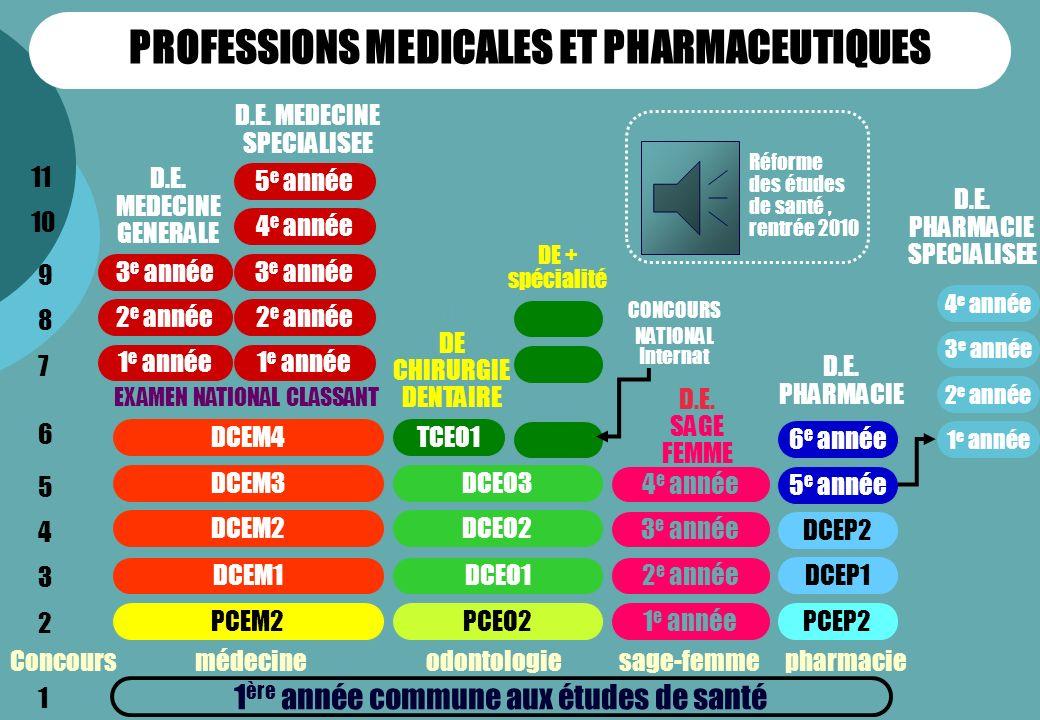 1 ère année commune aux études de santé PCEM2 DCEM1 DCEM2 DCEM3 DCEM4 Concours médecine odontologie sage-femme pharmacie D.E. DE CHIRURGIE DENTAIRE PC