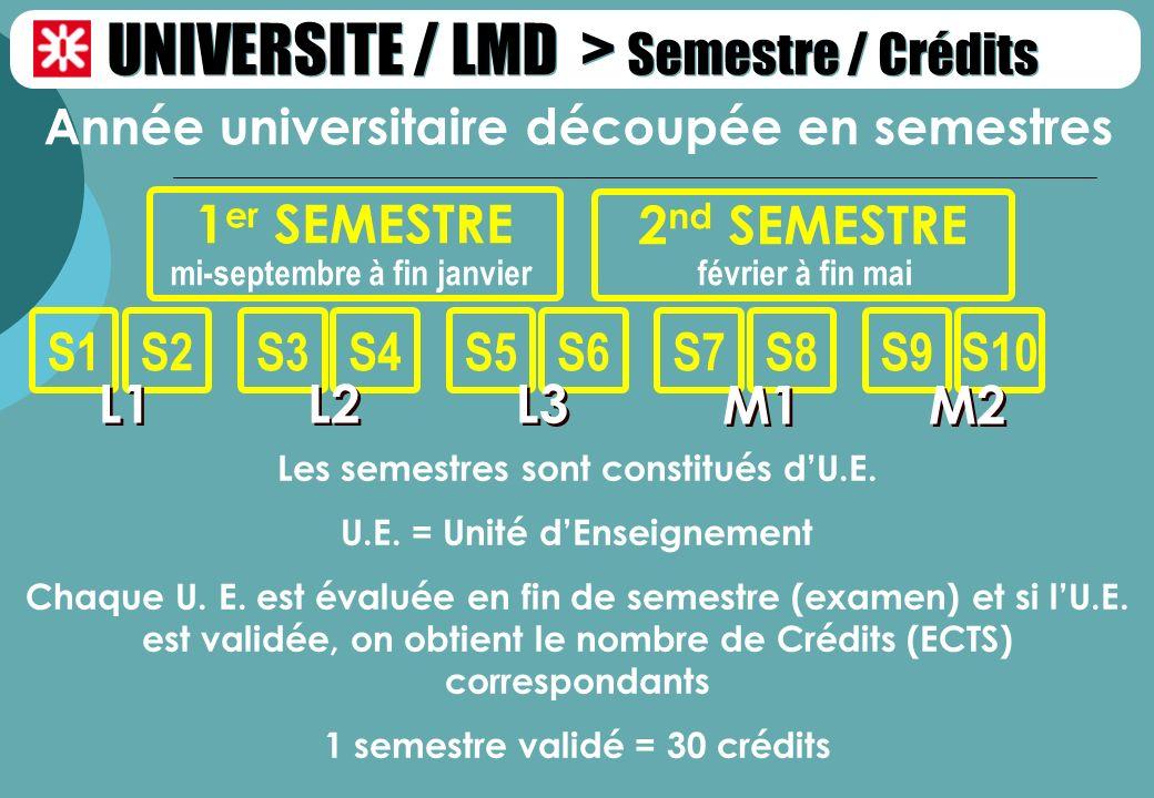 2 nd SEMESTRE février à fin mai Année universitaire découpée en semestres 1 er SEMESTRE mi-septembre à fin janvier S1S2S3S4S5S6 UNIVERSITE / LMD > Sem