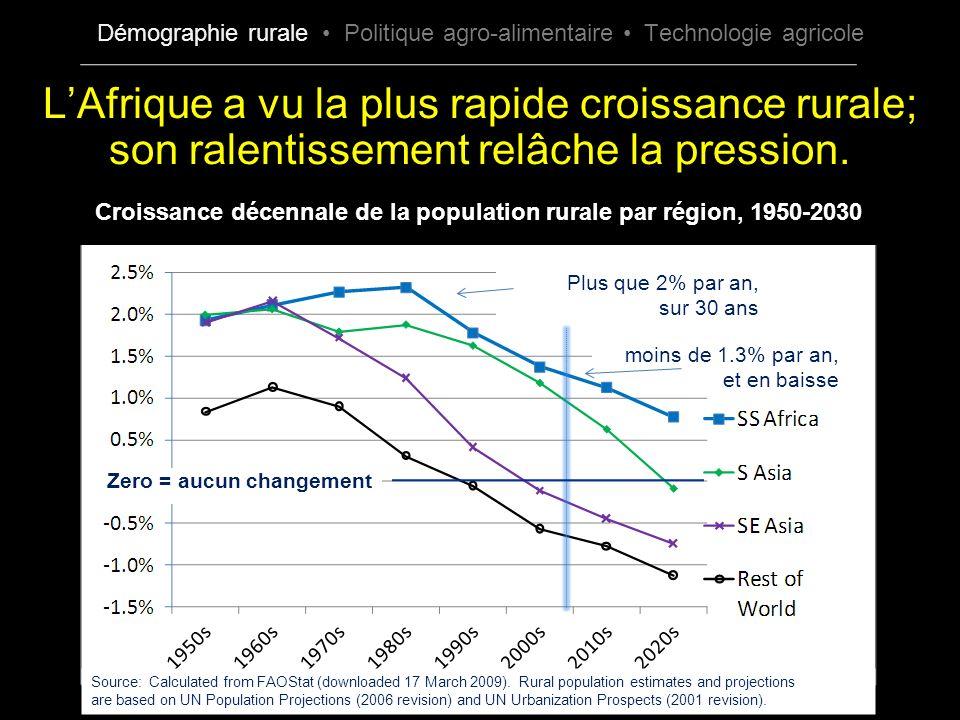 LAfrique a vu la plus rapide croissance rurale; son ralentissement relâche la pression. Zero = aucun changement Source: Calculated from FAOStat (downl