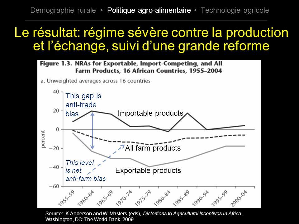 Le résultat: régime sévère contre la production et léchange, suivi dune grande reforme Source: K.Anderson and W. Masters (eds), Distortions to Agricul