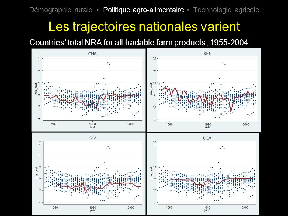 Les trajectoires nationales varient Countries total NRA for all tradable farm products, 1955-2004 Démographie rurale Politique agro-alimentaire Technologie agricole