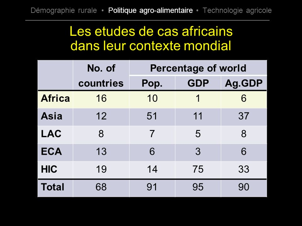 Les etudes de cas africains dans leur contexte mondial No. ofPercentage of world countriesPop.GDPAg.GDP Africa161016 Asia12511137 LAC8758 ECA13636 HIC